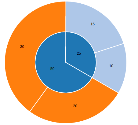 Psd3 javascript pie chart library based on d3js simple multi level pie chart image ccuart Choice Image